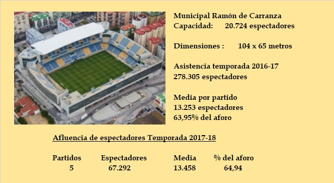 [J12] Cádiz C.F. - Rayo Vallecano - 28/10/2017 18:00 h. Jornad13