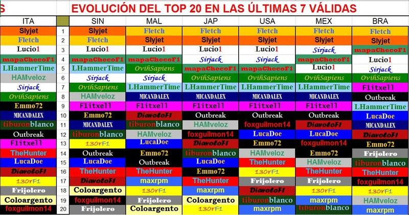 II CAMPEONATO MUNDIAL DE PÁLPITOS AL PODIUM . 2017 . II - Página 12 Top_2010
