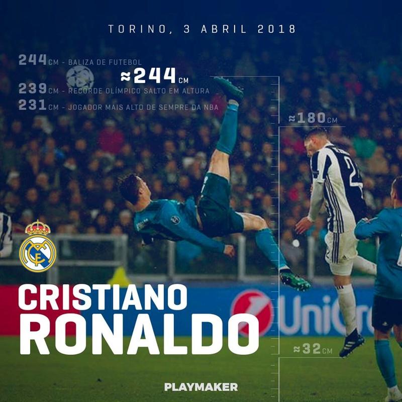 A que altura Cristiano Ronaldo bateu a bola quando fez o