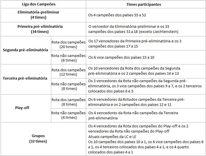 ... mudará o sistema de distribuição de vagas na Uefa d8daa2833a246