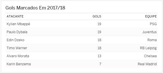 7e5778b019 Os números de CR7 no Campeonato Espanhol também impressionam. Desde a  virada para o ano de 2018