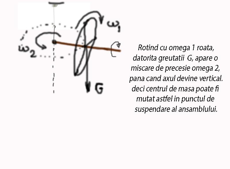 Lucrul mecanic - definitie si exemple - Pagina 25 Girosc10