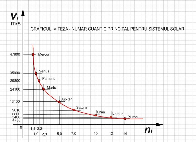 legi - Noile legi ale mişcării planetelor Grafic10