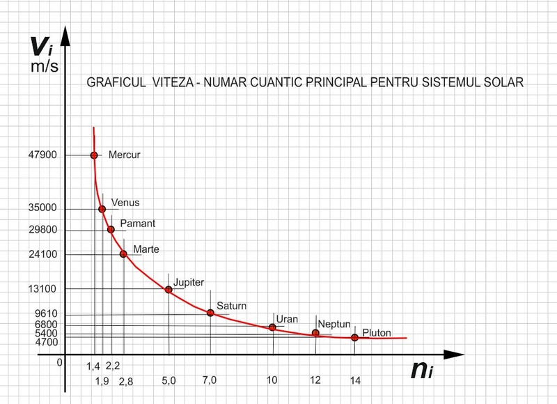 Noile legi ale mişcării planetelor Grafic10