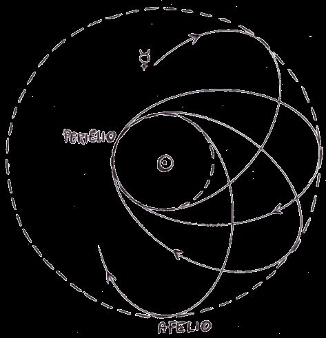 Noile legi ale mişcării planetelor Traiec10