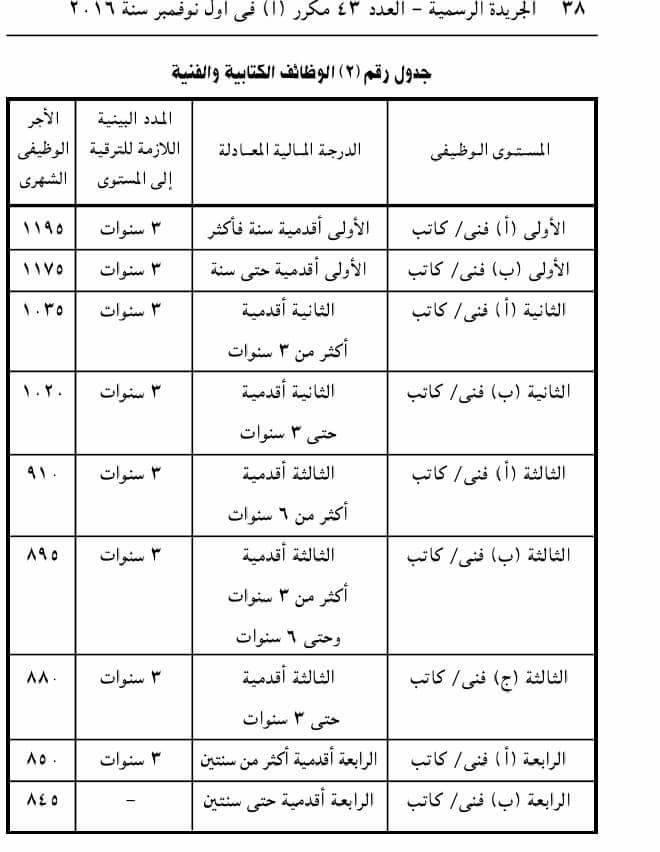 ننشر المدد البينية اللازمة لترقيات الإداريين و العمال وكل الموظفين بمصر وفقًا لأخر تعديل 28870510