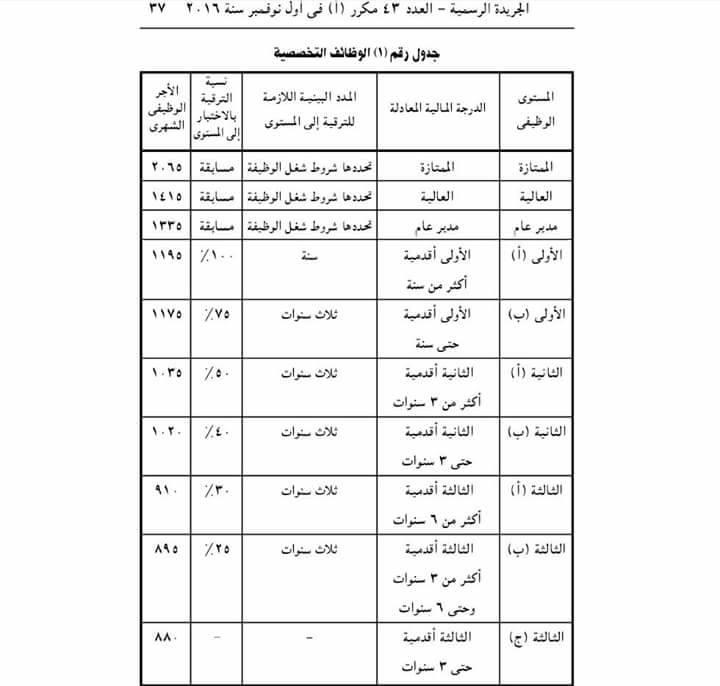 ننشر المدد البينية اللازمة لترقيات الإداريين و العمال وكل الموظفين بمصر وفقًا لأخر تعديل 28871810