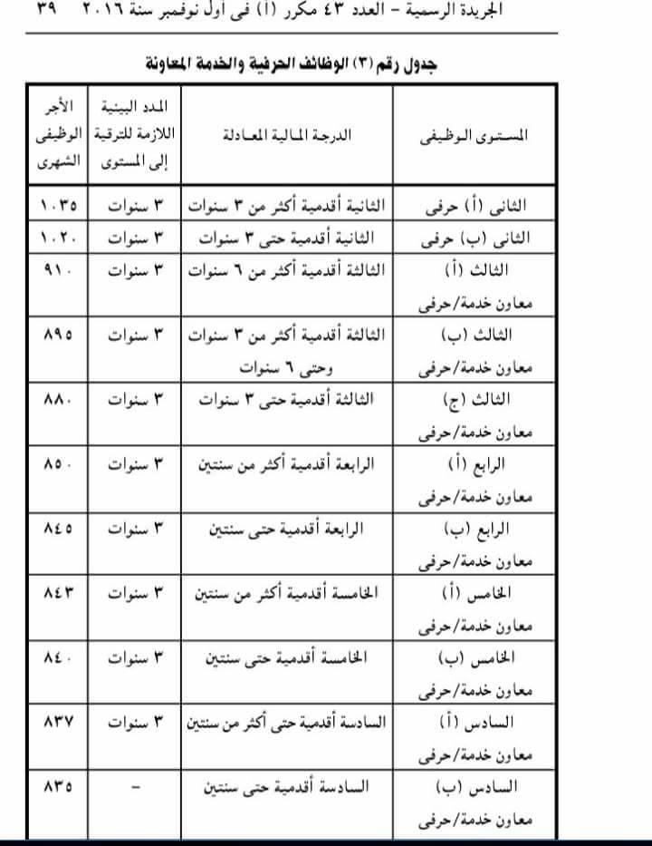 ننشر المدد البينية اللازمة لترقيات الإداريين و العمال وكل الموظفين بمصر وفقًا لأخر تعديل 28958510