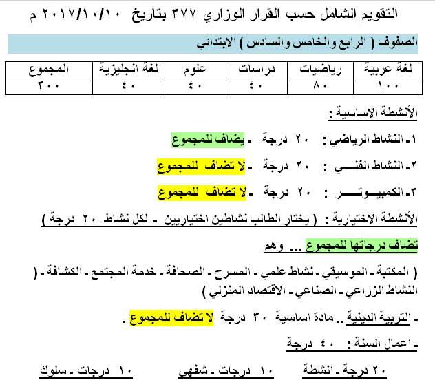 الدرجات الفعلية و أعمال السنة لكل مواد فرق ابتدائى و إعدادى وفقًا للقرار 377 الصادر 10 أكتوبر2017 مع  تعديل الأنشطة الإجبارية والإختيارية _y_11