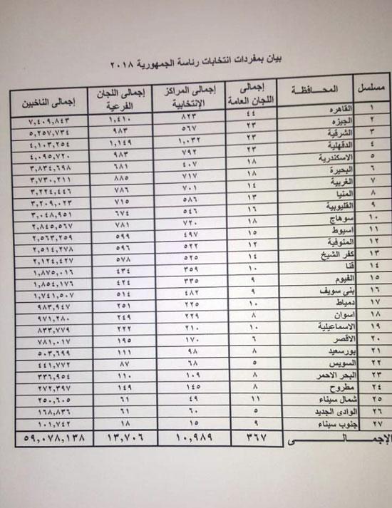 لكل  المحافظات - خريطة توزيع الناخبين على اللجان الفرعية فى الانتخابات الرئاسية 2018 O29