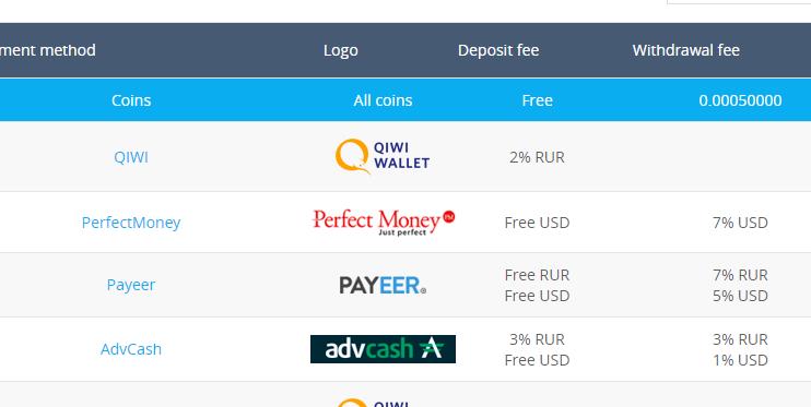 [INFORMACION] YOBIT -yobit.net- Exchanger Cripto y a Payeer, Advcash, PM Screen95