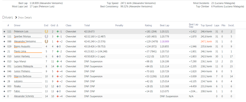 LIGA DELUX CLUB - 4Fun @Stock Car - Curitiba (40 minutos) Race22