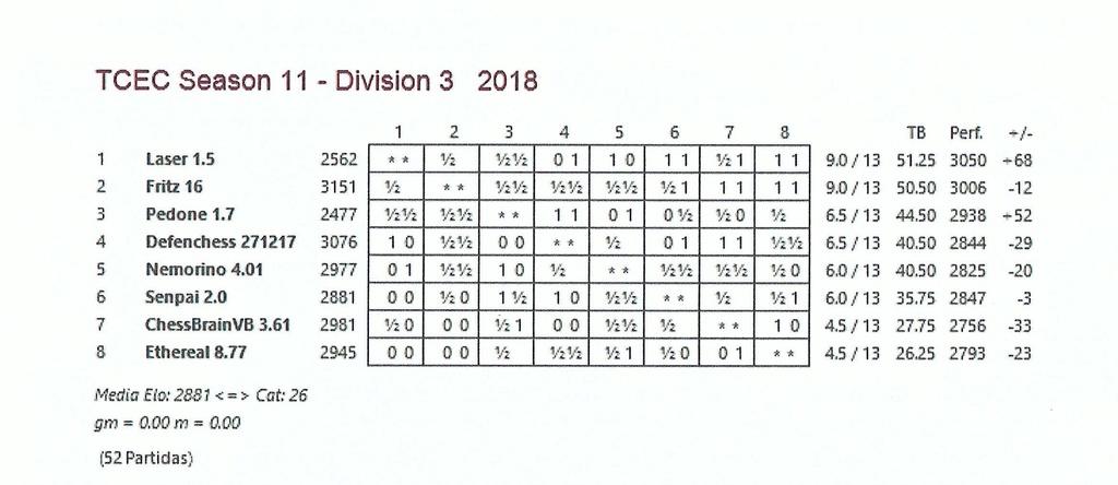 TCEC 11 - Tercera División - Ronda 13 Ronda_14