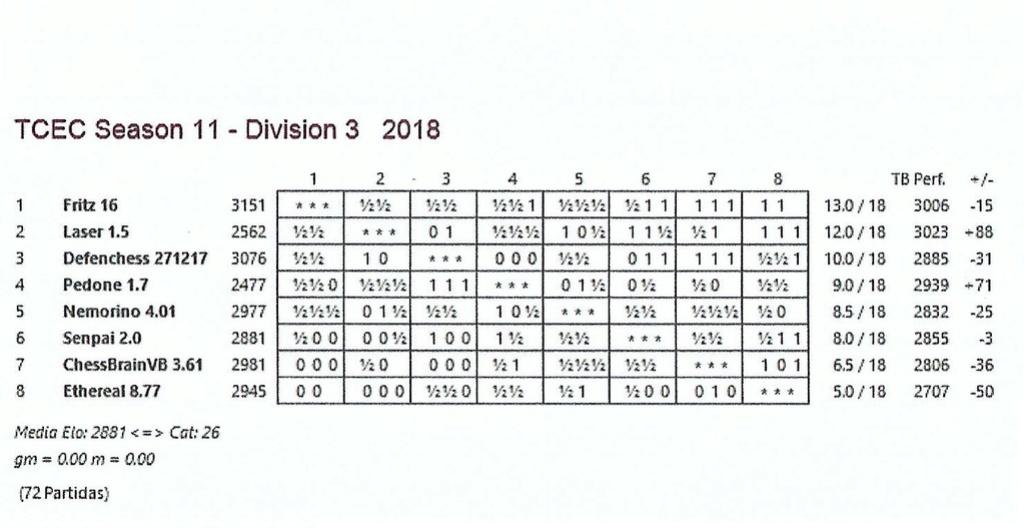 TCEC 11 - Tercera División - Ronda 18 Ronda_15