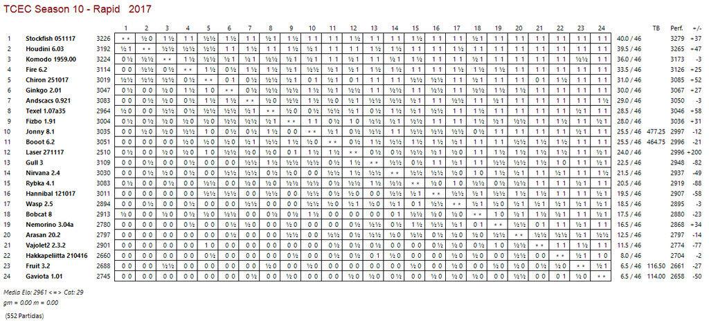 TCTC 10 - Torneo Rapid ( 15+10) - Ronda 46 - Stockfish, campeón de Rapid. Tcec_r16
