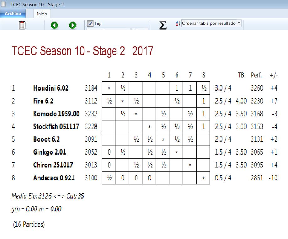 TCEC 10 - Fase II. Pinceladas iniciales, con el Mago haciendo magia. Tcec_s10