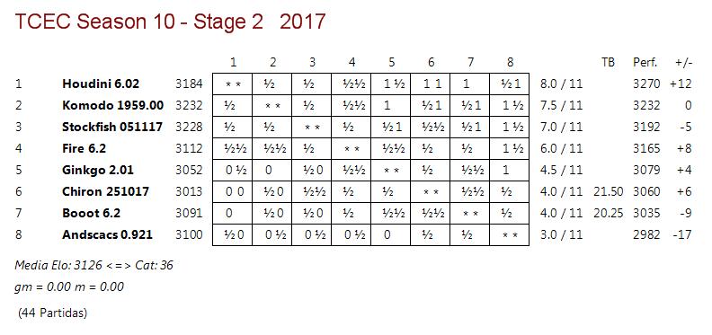 TCEC 10 - Fase 2 - Ronda 11. Consideraciones personales. Tcec_s11