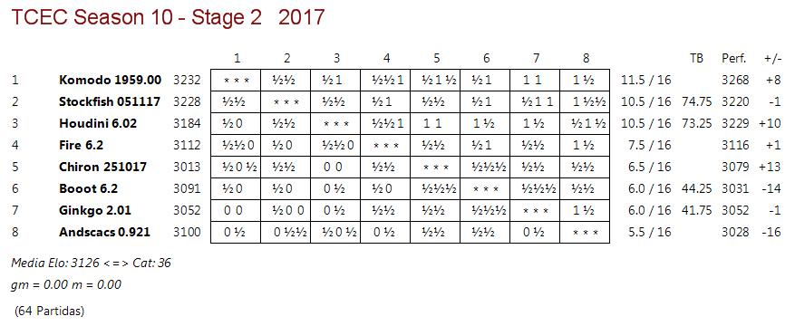 TCTC 10 - Fase 2 - Rondas 14, 15 y 16. Paso del ecuador y lucha enconada. Tcec_s18