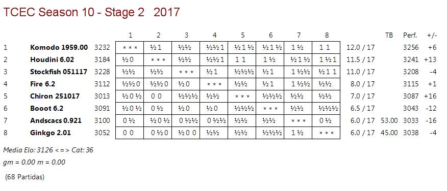 TCEC 10 - Fase 2 - Ronda 17. Sigue la persecución, y se compacta la cola. Tcec_s19