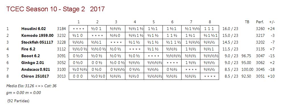TCEC 10 - Fase 2 - Rondas 22 y 23. Sigue la carrera desbocada. Tcec_s20