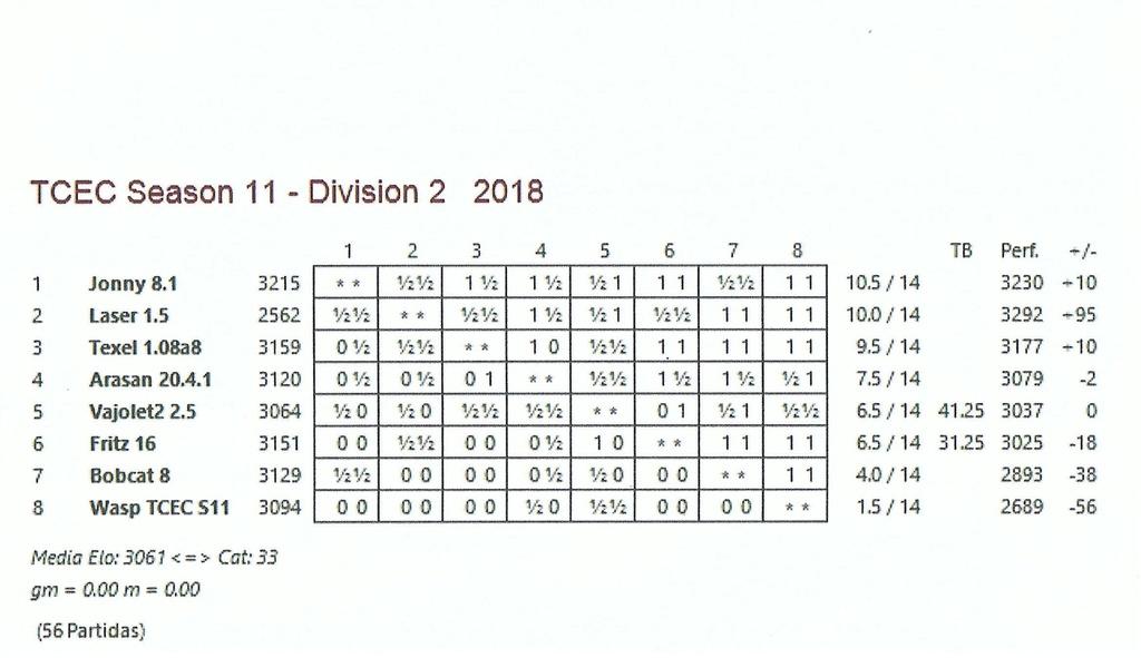 TCEC 11 - Segunda División - Decimocuarta Ronda, paso del Ecuador. Tcec_s21