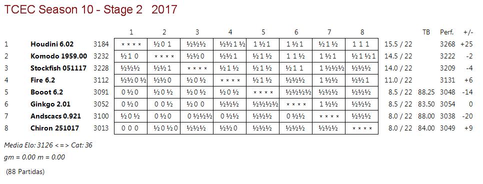 TCEC 10 - Fase 2 - Rondas 22 y 23. Sigue la carrera desbocada. Tcec_s21