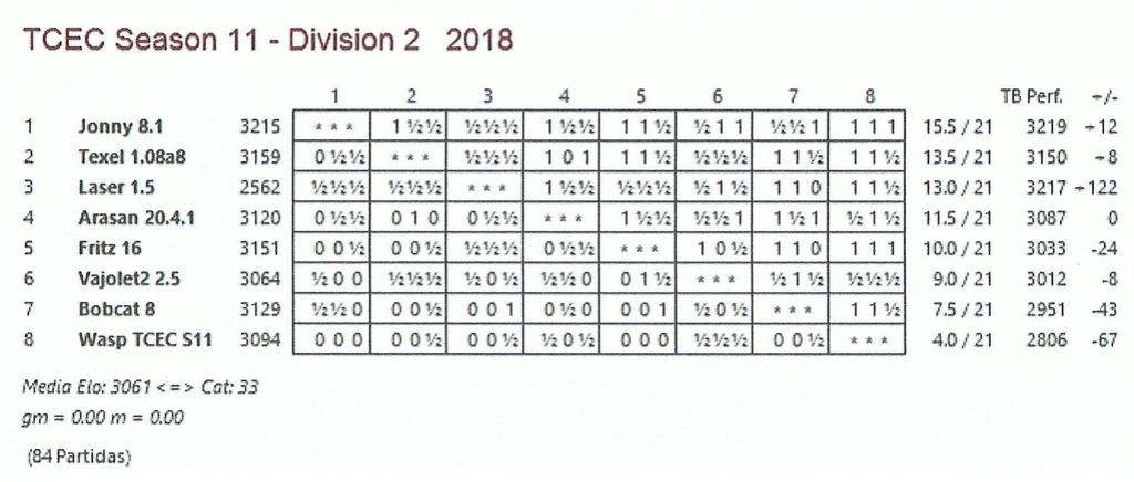 TCEC 11 - Segunda División - Ronda 21. Tres cuartos recorridos ya. Tcec_s22