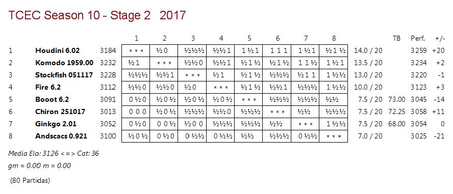 TCEC 10 . Fase 2 - Rondas 20 y 21. Komodo vuelve a caer y Houdini se despega. Tcec_s22