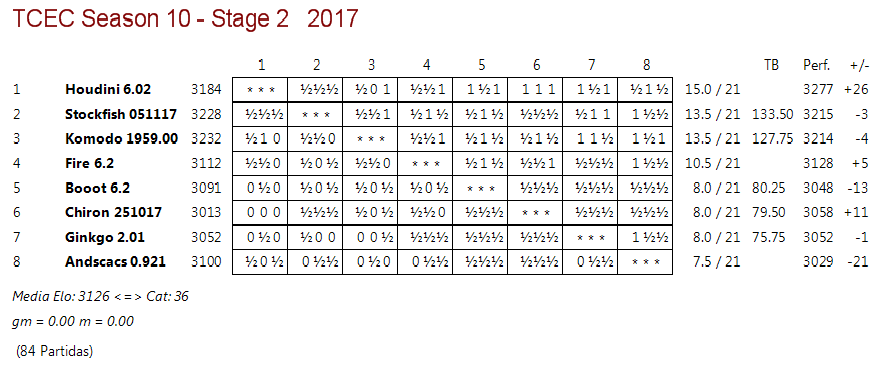 TCEC 10 . Fase 2 - Rondas 20 y 21. Komodo vuelve a caer y Houdini se despega. Tcec_s23