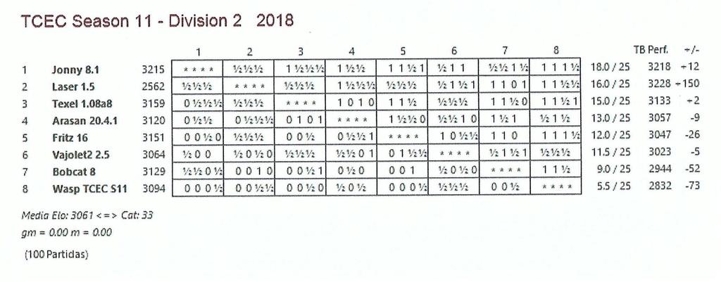 TCEC 11 - Segunda División - Ronda 25. ¡¡Esto se acaba!!. Tcec_s24