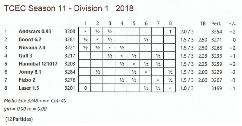 TCEC 11 - Primera División - Tercera Ronda Tcec_s26