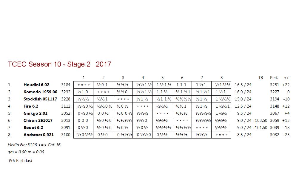 TCEC 10 - Fase 2 - Rondas 24, 25 y 26. Komodo iguala y Stockfish se queda. Tcec_s26