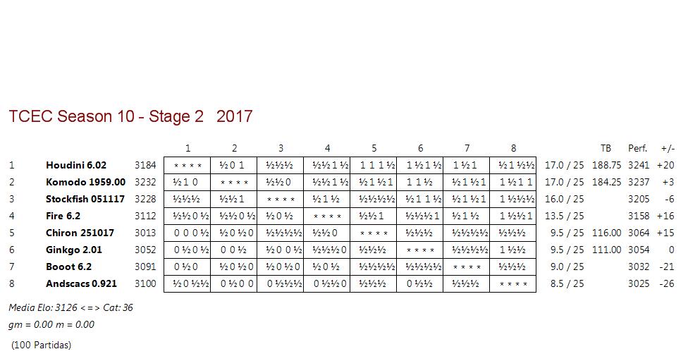 TCEC 10 - Fase 2 - Rondas 24, 25 y 26. Komodo iguala y Stockfish se queda. Tcec_s27
