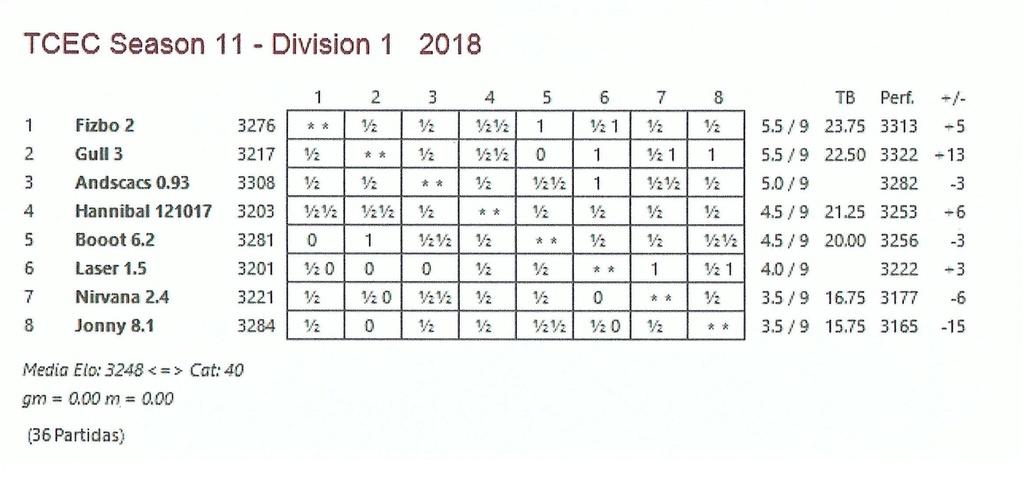 TCEC 11 - Primera División - Novena Ronda y algunas consideraciones. Tcec_s28