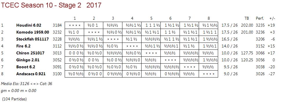 TCEC 10 - Fase 2 - Rondas 24, 25 y 26. Komodo iguala y Stockfish se queda. Tcec_s28