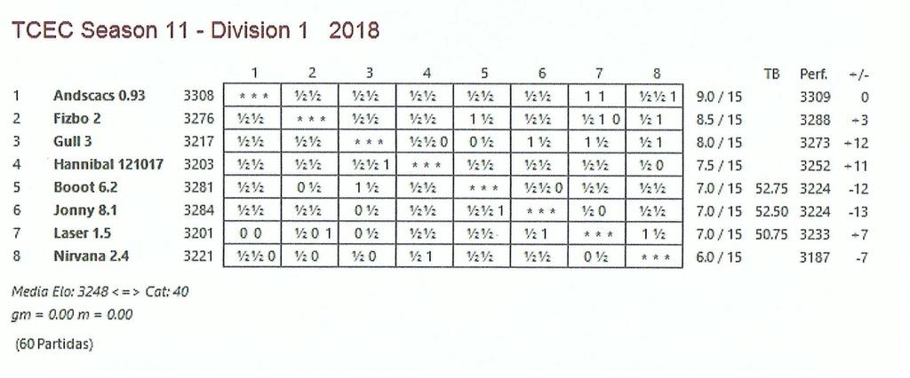 TCEC 11 - Primera División - Decimoquinta Ronda Tcec_s29