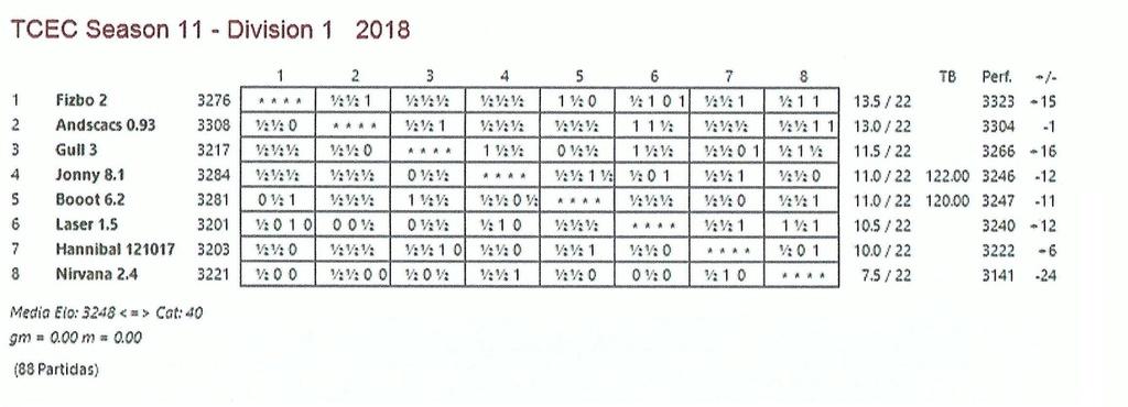 TCEC 11 - Primera División - Vigésimosegunda Ronda Tcec_s31