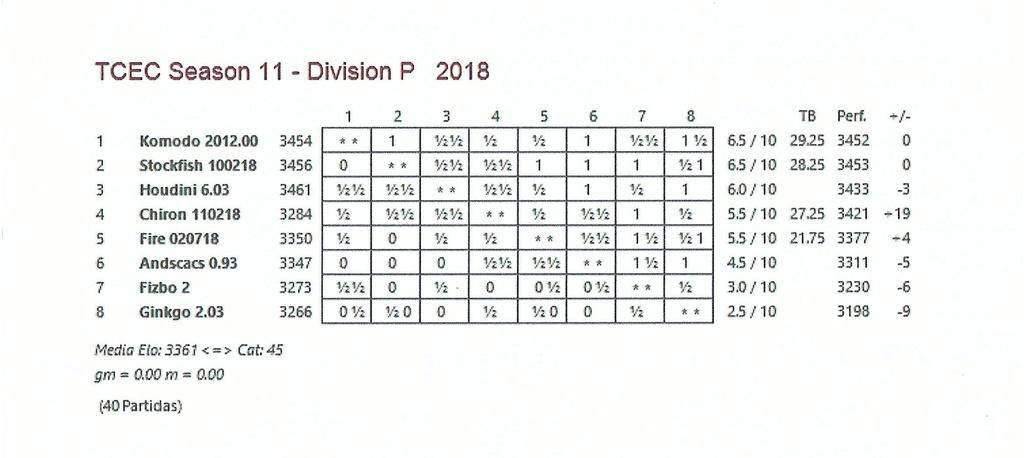 TCEC 11- División Premier - Décima Ronda Tcec_s36