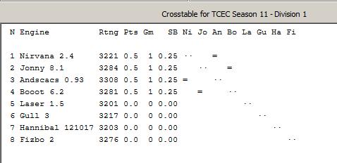 TCEC 11 - Primera División - Hechos y Cifras - Facts and Figures. Tcec_s39