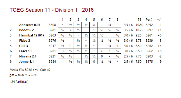 TCEC 11 - Prtimera División - Sexta Ronda Tcec_s40