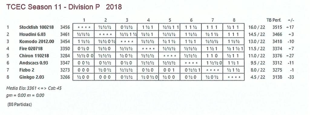 TCEC 11- División Premier - Vigésimosegunda Ronda.  Tcec_s42