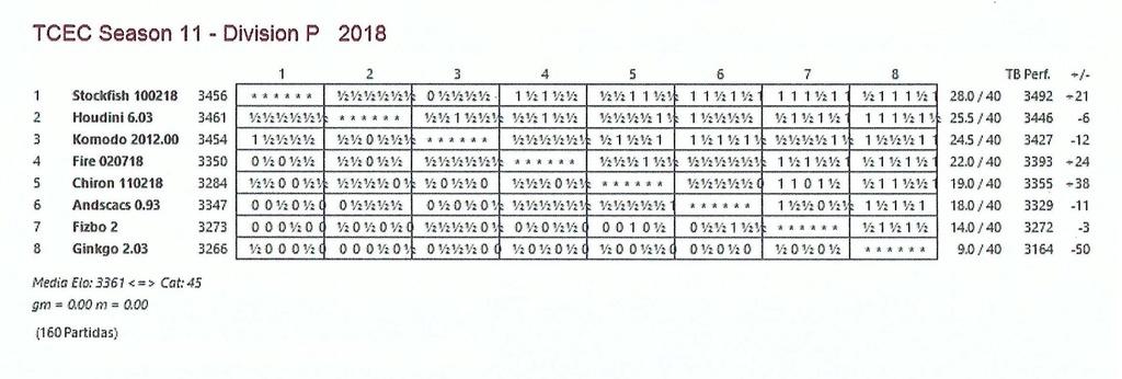 TCEC 11- División Premier - Cuadragésima Ronda. El Podio se compacta. Tcec_s47