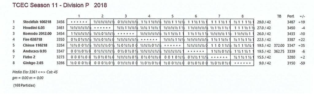 TCEC 11- División Premier - Cuadragésimosegunda Ronda. Paso del ecuador. Tcec_s48
