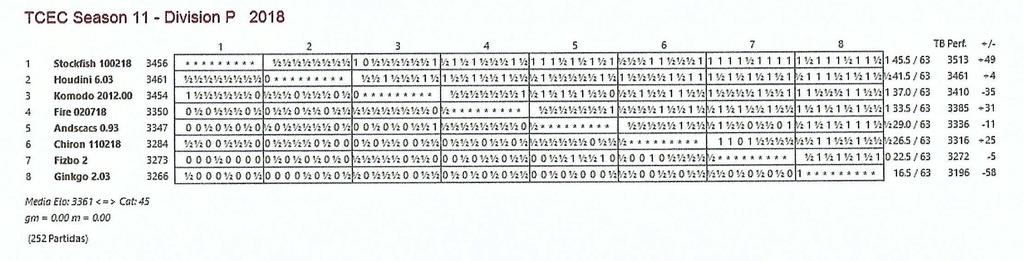 TCEC 11- División Premier - Ronda sesenta y tres. Komodo se va despidiendo. Tcec_s53