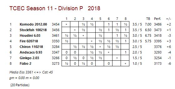 TCEC 11 - Disivisión Premier -  Quinta Ronda Tcec_s55