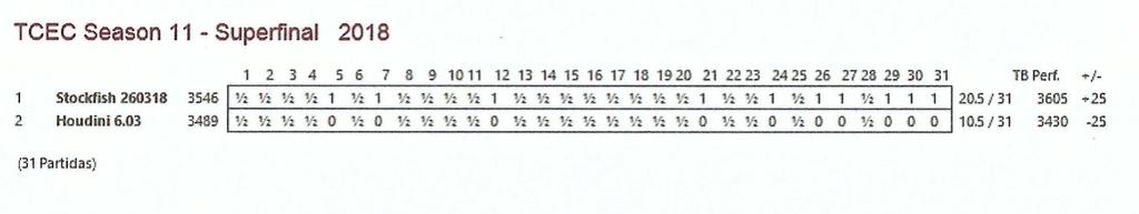TCEC 11 - Superfinal - Debacle catastrófica para Houdini, una carnicería. Tcec_s56