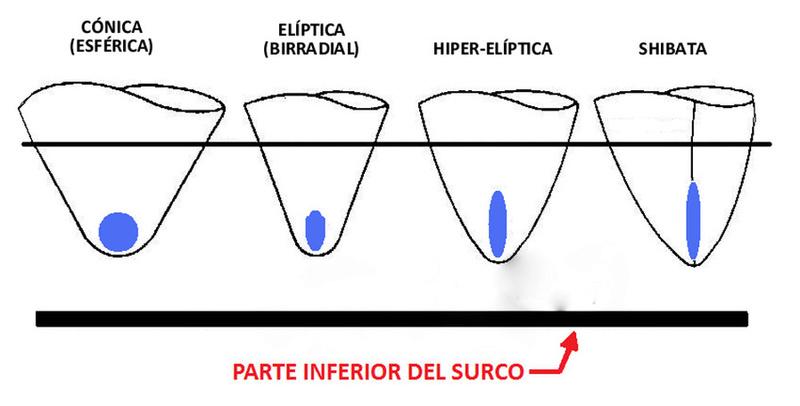 Cápsulas Ortofon 2M Tipos_10