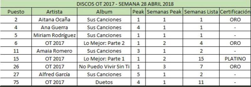 Talent Show >> 'Operación Triunfo 2017' (II) - Página 13 Ead66810