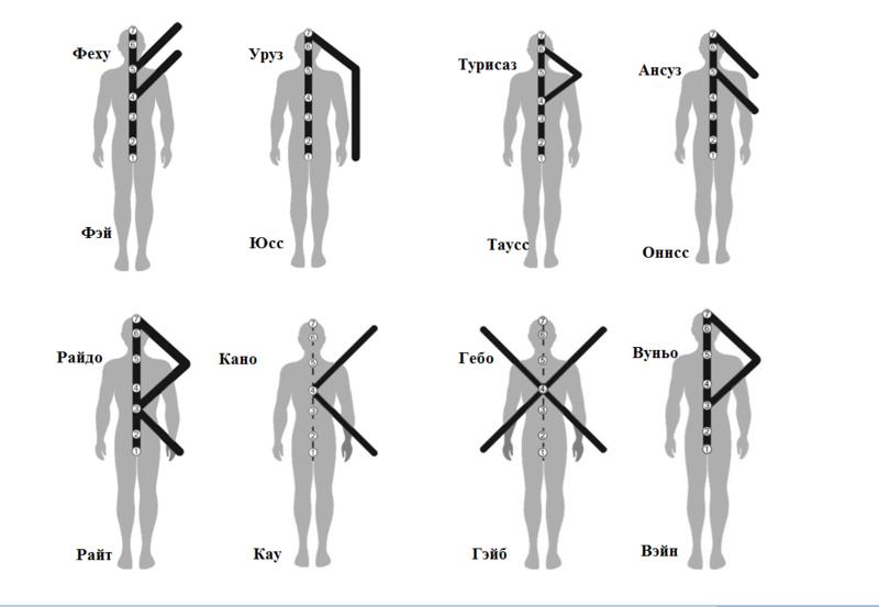 Конфигурация рун и звуковые ключи Edza_e11