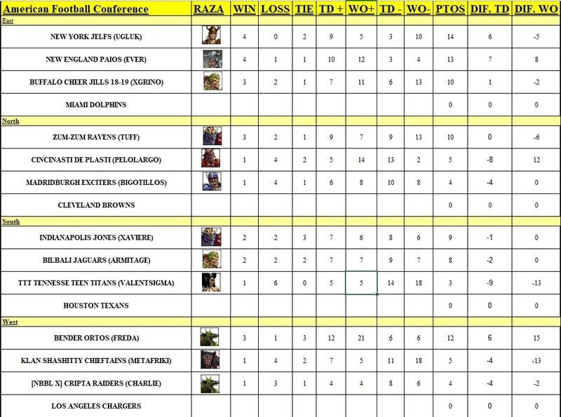 CLASIFICACIÓN JORNADA 7 Clas_a10